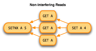 Non-interfering reads